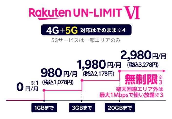 Rakuten UNLIMIT VIの費用段階